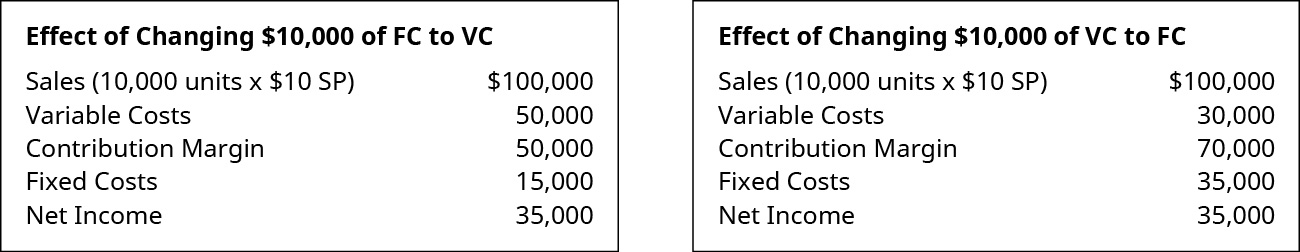 Effect of Changing 💲10,000 of FC to VC: Sales (1,000 units times 💲10 SP) 💲100,000 less Variable Costs 50,000 equals Contribution Margin 50,000. Subtract Fixed Costs 15,000 to get Net Income of 💲35,000. Effect of Changing 💲10,000 of VC to FC: Sales (1,000 units times 💲10 SP) 💲100,000 less Variable Costs 30,000 equals Contribution Margin 70,000. Subtract Fixed Costs 35,000 to get Net Income of 💲35,000.