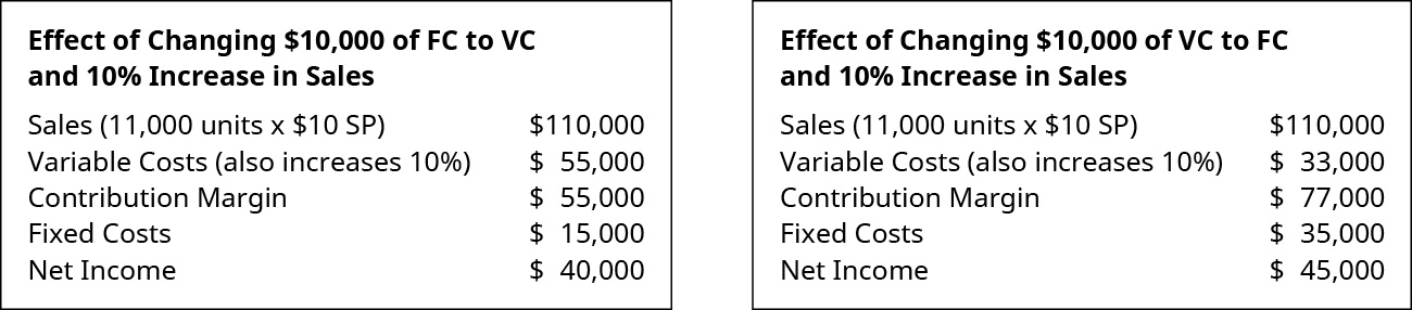 Effect of Changing 💲10,000 of FC to VC and 10 percent Increase in Sales: Sales (1,100 units times 💲10 SP) 💲110,000 less Variable Costs 55,000 equals Contribution Margin 55,000. Subtract Fixed Costs 15,000 to get Net Income of 💲40,000. Effect of Changing 💲10,000 of VC to FC and 10 percent Increase in Sales: Sales (1,100 units times 💲10 SP) 💲110,000 less Variable Costs 33,000 equals Contribution Margin 77,000. Subtract Fixed Costs 35,000 to get Net Income of 💲45,000.
