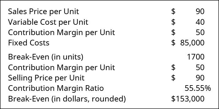 Sales Price per Unit 💲90 less Variable Cost per Unit 💲40 equals Contribution Margin per Unit 💲50. Fixed Costs 💲85,000, Break-Even in units 1700. Contribution Margin per Unit 💲50 divided by Selling Price per Unit 💲90 equals Contribution Margin Ratio 55.55 percent, Break-Even in dollars, rounded 💲153,000.