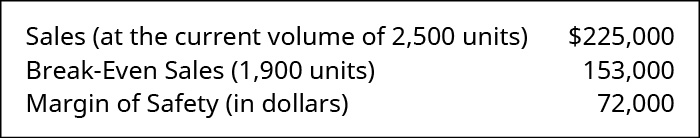 Sales (at the current volume of 2500 units) 💲225,000 less Break-Even Sales (1,900 units) 153,000 equals Margin of Safety in Dollars 72,000.