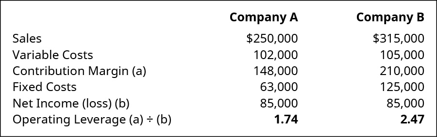 Company A, Company B, respectively: Sales 💲250,000, 315,000; Variable Costs 102,000, 105,000; Contribution Margin (a) 148,000, 210,000; Fixed Costs 63,000, 125,000; Net Income (b) 85,000, 85,000; Operating Leverage (a) divided by (b) 1.74, 2.47.