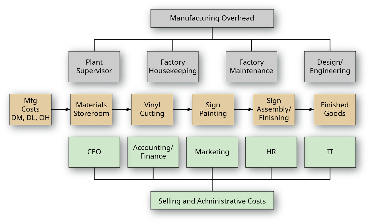 """A factory floor layout from above, showing three rows of departments. The top row is labeled """"Manufacturing Overhead"""" and includes """"Plant Supervisor"""", """"Factory Housekeeping"""", """"Factory Maintenance"""", and """"Design/engineering"""". The middle row is labeled """"Manufacturing Costs, DM, DL, OH) and includes """"Materials Storeroom"""", """"Vinyl Cutting"""", Sign Painting"""", """"Sign Assembly/Finishing"""", and """"Finished Goods."""" The bottom row is labeled """"Selling and Administrative Costs"""" and includes """"CEO"""", """"Accounting/Finance"""", """"Marketing"""", """"HR"""", and """"IT""""."""