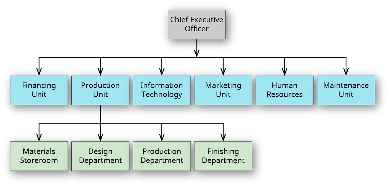 """An organizational chart with three tiers. The first tier is labeled """"Chief Executive Officer"""". The second tier branches from the first, and is labeled from left to right """"Financing Unit"""", """"Production Unit"""", """"Information Technology"""", """"Marketing Unit"""", """"Human Resources"""", and """"Maintenance Unit"""". The third tier branches from """"Production Unit"""" and is labeled """"Materials Storeroom"""", """"Design Department"""", """"Production Department"""", and """"Finishing Department""""."""