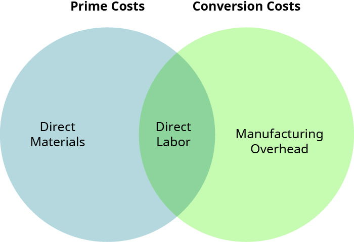 """A Venn diagram with two circles. The left circle is labeled """"Prime Costs"""" and the right circle is labeled """"Conversion Costs"""". In the left circle is the label """"Direct Materials"""", where the circles overlap is the label """"Direct Labor"""", and in the right circle is the label """"Manufacturing Overhead""""."""