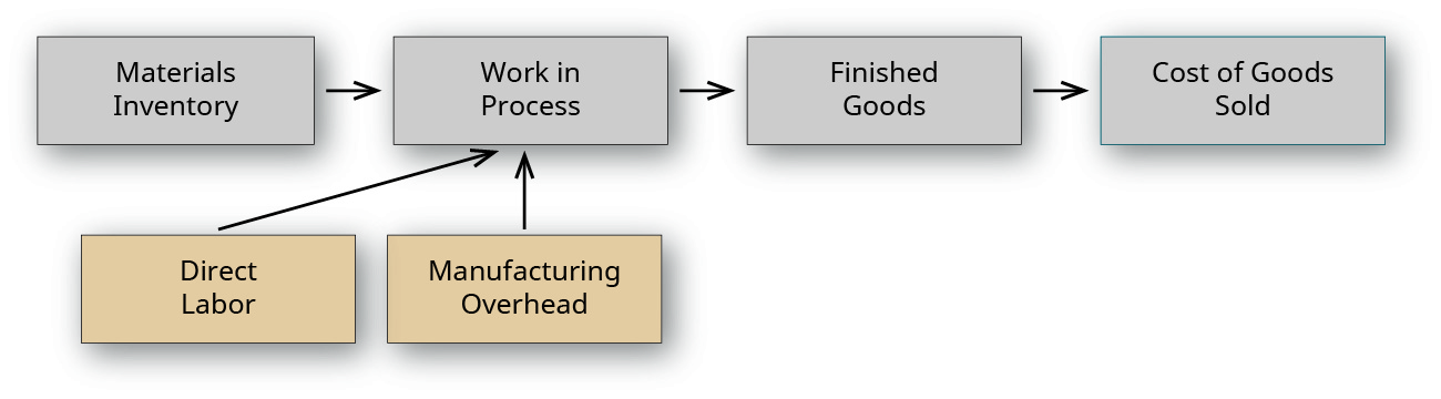 """A flow chart with two tiers. The top tier shows flows from left to right from """"Materials Inventory"""", to """"Work in Process"""", to """"Finished Goods"""", to """"Cost of Goods Sold. The bottom tier shows two boxes pointing to the """"Work in Process"""" account, labeled """"Direct Labor"""" and """"Manufacturing Overhead."""""""