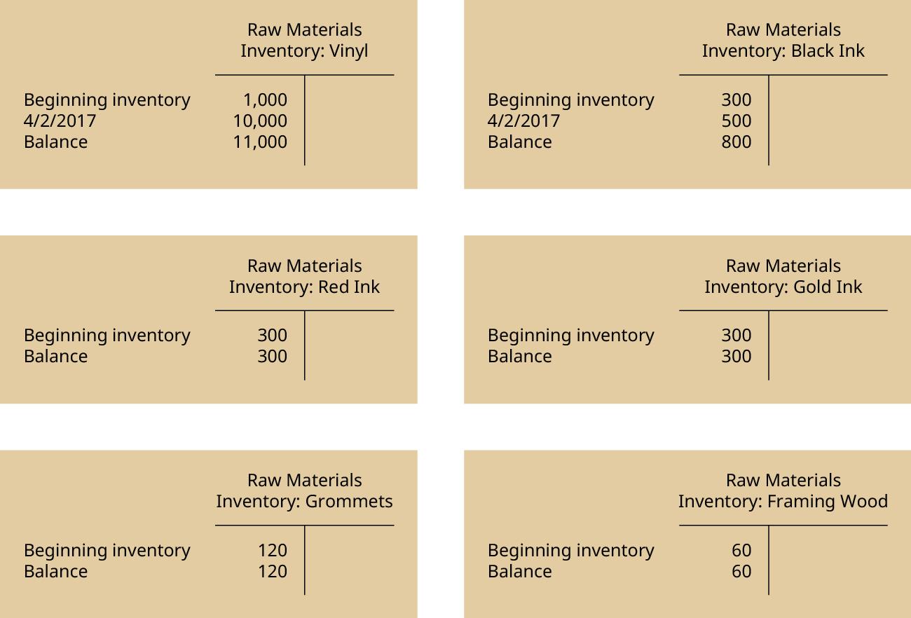 "Six T-Accounts. The one headed ""Raw Materials Inventory: Vinyl has three debit entries: Beginning inventory 1,000, 4/2/2017 10,000, Balance 11,000. The one headed Raw Materials Inventory: Black Ink has three debit entries: Beginning inventory 300, 4/2/2017 500, Balance 800. The one headed Raw Materials Inventory: Red Ink has two debit entries: Beginning inventory 300, Balance 300. The one headed Raw Materials Inventory: Gold Ink has two debit entries: Beginning inventory 300, Balance 300. The one headed Raw Materials Inventory: Grommets has two debit entries: Beginning inventory 120, Balance 120. The one headed Raw Materials Inventory: Framing Wood has two debit entries: Beginning inventory 60, Balance 60."