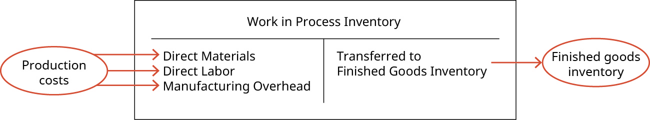 """A T-account for Work In Process Inventory. Outside of the T-account is a label """"Production costs"""" with arrows pointing to each of the components on the debit side of the T-account: """"Direct Materials"""", """"Direct Labor"""", and """"Manufacturing Overhead."""" The credit side of the T-account says """"Transferred to Finished Goods Inventory"""" with an arrow pointing outside of the right side of the T account with the label """"Finished goods inventory""""."""