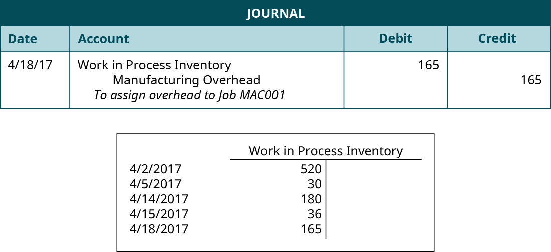 """A journal entry dated 4/18/17 lists Work in Process Inventory with a debit of 165, Manufacturing Overhead with a credit of 165, and the note """"To assign overhead to Job MAC0001. A T-account for """"Work in Process Inventory"""" with five debit entries: 4/2/2017 520, 4/5/2017 30, 4/10/2017 30, and 4/15/2017 36, 4/18/2017 165."""