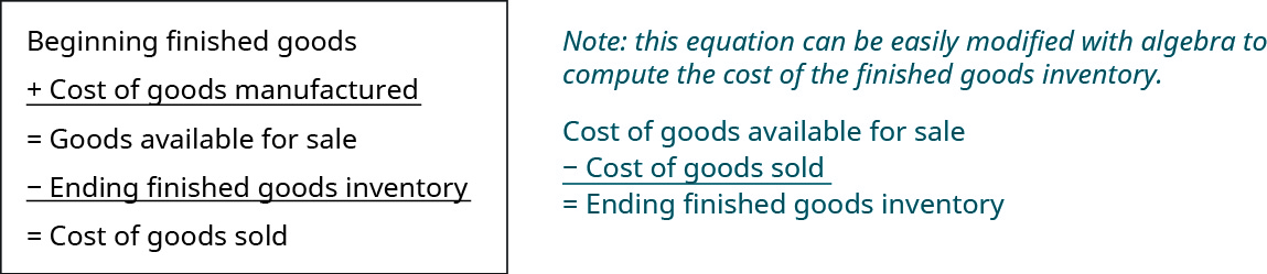 This figure calculates Cost of Goods Sold: Beginning Finished Goods Inventory plus Cost of Goods Manufactured equals Goods available for sale. Then subtract the ending finished goods inventory to get Cost of goods sold.