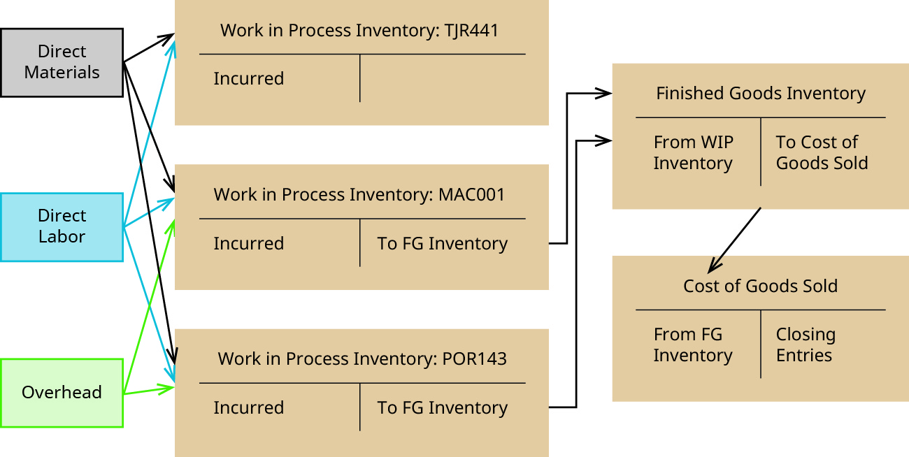 """A figure showing the flow of costs. There are three small boxes on the left indicating """"Direct Materials"""", """"Direct Labor"""" and """"Overhead."""" There are arrows from each of these boxes to the debit side of each of the T-Accounts showing in the middle column: """"Work in Process Inventory: TJR441"""", """"Work in Process Inventory: MAC001"""" and """"Work in Process Inventory: POR143"""" – with the exception of overhead to TR441 (which has not yet been finished.) The debit side of each of these T-accounts say """"Incurred"""" in them. The credit side of the T-accounts for MAC001 and POR143 say """"To Finished Goods Inventory"""" and there are arrows pointing from each to the debit side of a T-Account for """"Finished Goods Inventory,"""" which says """"From WIP Inventory."""" The credit side of the Finished Goods Inventory T-Account says """"To Cost of Goods Sold"""" and there is an arrow pointing from that to the debit side of a T-Account Labeled """"Cost of Goods Sold"""". This T-Account has the words """"From Finished Goods Inventory"""" on the debit side and """"Closing Entries"""" on the credit side."""