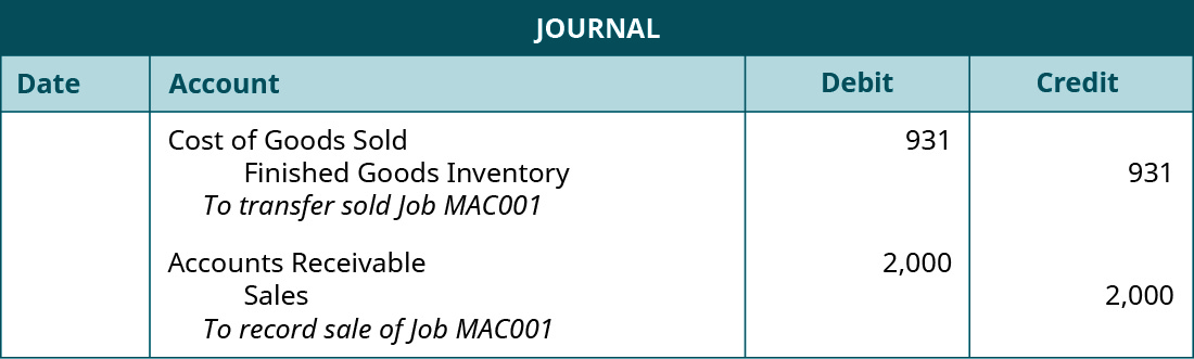 """A journal entry lists Costs of Goods Sold with a debit of 931, Finished Goods Inventory with a credit of 931, and the note """"To transfer sold Job MAC001"""". A second journal entry lists Accounts Receivable with a debit of 2,000, Sales with a credit of 2,000, and the note """"To record sale of Job MAC001""""."""