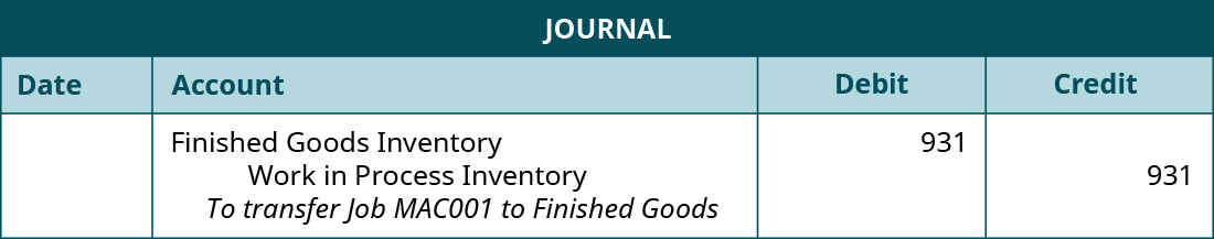 """A journal entry lists Finished Goods Inventory with a debit of 931, Work in Process Inventory with a debit of 931, and the note """"To transfer Job MAC001 to Finished Goods""""."""
