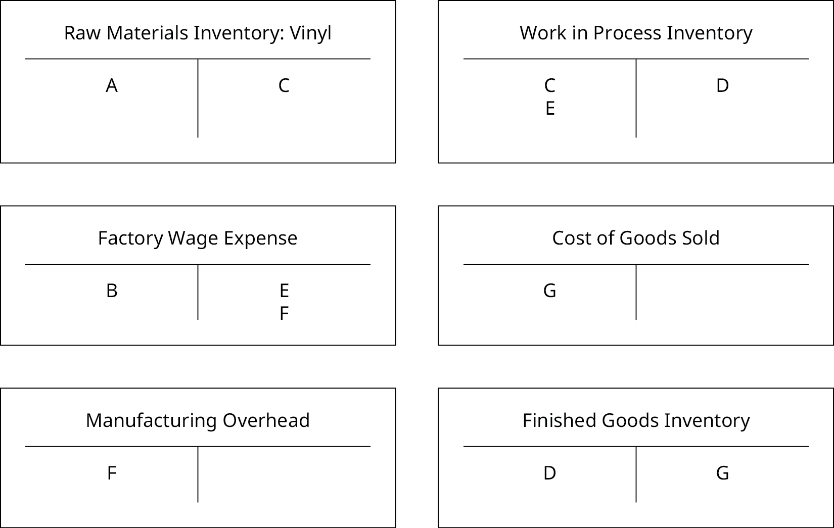 """The six T-Accounts: one each for """"Raw Materials Inventory: Vinyl"""", """"Factory Wage Expense"""", """"Manufacturing Overhead"""", """"Work in Process Inventory"""", """"Cost of Goods Sold"""", and """"Finished Goods Inventory"""" are now filled out. """"Raw Materials Inventory: Vinyl"""" has an A on the debit side and a C on the credit side, """"Factory Wage Expense"""" has a B on the debit side, and an E and F on the credit side, """"Manufacturing Overhead"""" has an F on the debit side, """"Work in Process Inventory"""" has a C and E on the debit side and a D on the credit side, """"Cost of Goods Sold"""" has a G on the debit side, and """"Finished Goods Inventory"""" has a D on the debit and G on the credit side."""