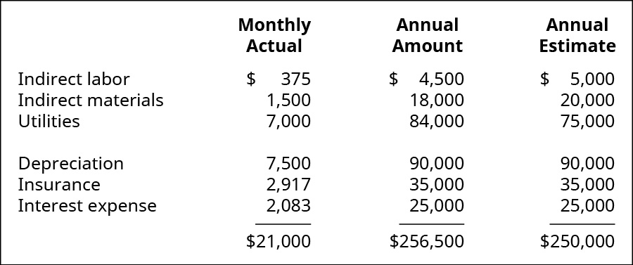 A three column chart showing the Monthly Actual, the Annual Amount, and the Annual Estimate of the overhead. The rows are: Indirect labor 375, 4,500, and 5,000; Indirect materials 1,500, 18,000, and 20,000; Utilities 7,000, 84,000, and 75,000; Depreciation 7,500, 90,000, and 90,000; Insurance 2,917, 35,000, and 35,000; Interest Expense 2,083, 25,000, and 25,000. The totals of the columns are $21,000, $256,500, and $250,000.