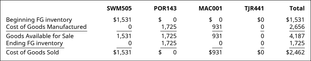 Chart showing Cost of Goods Sold for SWM505 POR143, MAC001, TJR441, and the Total. Respectively the dollar figures are: Beginning Finished Goods Inventory 1,531, 0, 0, 0, 1,531; plus Cost of Goods Manufactured 0, 1,725, 931, 0, 2,656; equaling Goods Available for Sale 1,531, 1,725, 931, 0, 4,187. Then subtract Ending Finished Goods Inventory of 0, 1,725, 0, 0, and 1,725 to get Cost of Goods Sold of 1,531, 0, 931, 0, and 2,462.