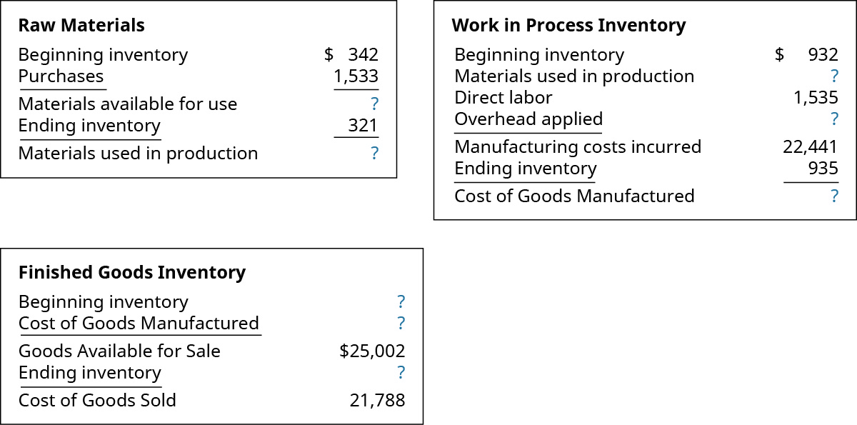 Three cost computation charts .Raw Materials chart: Beginning Raw Materials Inventory $342, Minus Purchases 1533 equals Materials available for use ? then subtract Ending Raw Materials Inventory of 321 to get Materials Used in Production ?. Work In Process Inventory chart: Beginning WIP Inventory $932 plus Materials used in production ? plus Direct Labor 1535 plus Overhead Applied ?, equals Manufacturing costs Incurred 22,441. Then subtract Ending WIP Inventory 935 to get Cost of Goods Manufactured ?. Finished Goods Inventory chart: Beginning Finished Goods Inventory of ? plus Cost of Goods Manufactured of ? equals Goods Available for Sale of 25,002. Then subtract Ending Finished Goods Inventory of ? to get Cost of Goods Sold of 21,788.
