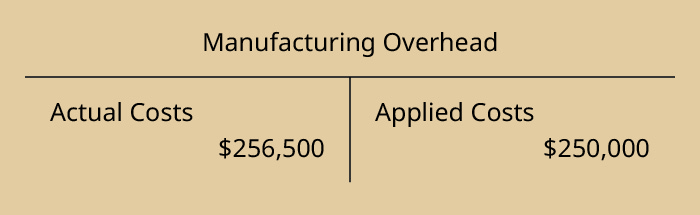 A T-account for Manufacturing Overhead showing the debit as actual cost of $256,500 and the credit side as applied costs of $250,000.