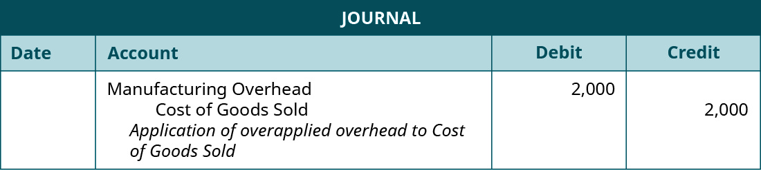 """A journal entry lists Manufacturing Overhead with a debit of 2,000, Cost of Goods Sold with credit of 2,000, and the note """"Application of overapplied overhead to Cost of Goods Sold""""."""