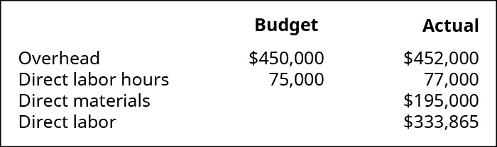 A chart showing Overhead budget $450,000, actual $452,000; Direct labor hour budget 75,000, 77,000 actual; Direct materials $195,000, and Direct labor $333,865