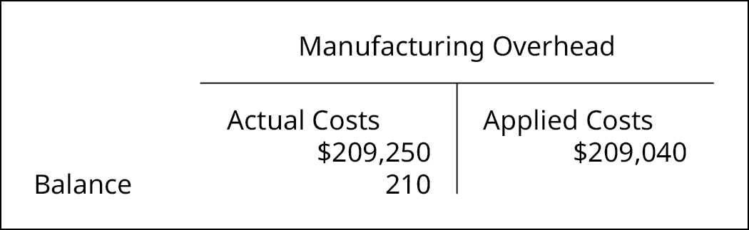 A T-account for Manufacturing Overhead showing a debit for actual costs of 209,250, a credit for applied costs of $209,040 and a balance on the debit side of 210.