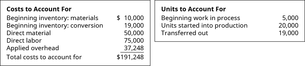 Costs to Account for: Beginning inventory materials $10,000, Beginning inventory conversion 19,000, Direct material 50,000, Direct labor 75,000, Applied overhead 37,248 equals Total costs to account for $191,248. Units to Account for: Beginning WIP 5,000, Units started into production 20,000, Transferred out 19,000.