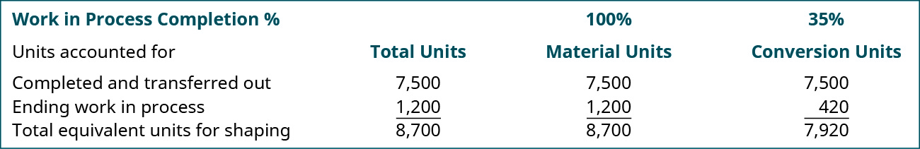 WIP completion % Units accounted for: (Total Units, 100% Material Units, 35% Conversion Units, respectively): Completed and transferred out 7,500, 7,500, 7,500; Ending WIP 1,200, 1,200, 420; Total equivalent units for shaping 8,700, 8,700, 7,920.