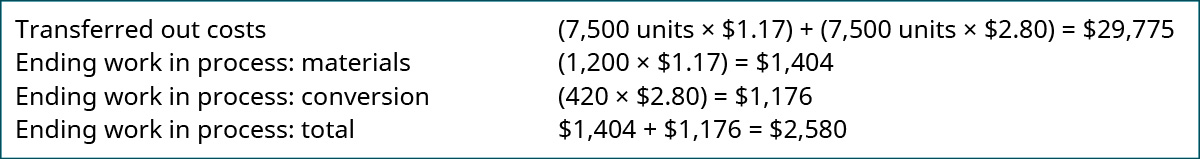 Transferred out costs (7,500 units times $1.17) plus (7,500 units times $2.80) equals $29,775; Ending WIP: materials (1,200 times $1.17) equals $1,404; Ending WIP: conversion (420 times $2.80) equals $1,176; Ending WIP: Total $1,404 plus 1,176 equals $2,580.