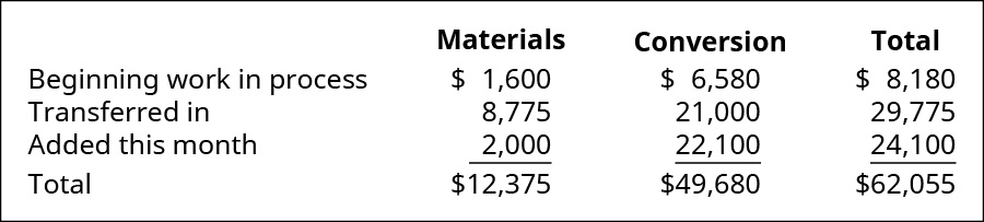 Materials, Conversion, and Total (respectively): Beginning WIP $1,600, 6,580, 8,180; Transferred in 8,775, 21,000, 29,775; Added this month 2,000, 22,100, 24,100; Total $12,375, 49,680, 62,055.