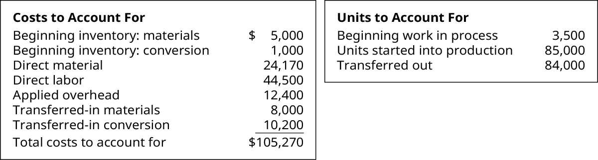Costs to Account for: Beginning inventory materials $5,000, Beginning inventory conversion 1,000, Direct material 24,170, Direct labor 44,500, Applied overhead 12,400, Transferred in materials 8,000, Transferred in conversion 10,200 equals Total costs to account for $105,270 Units to Account for: Beginning WIP 3,500, Units started into production 85,000, Transferred out 84,000.