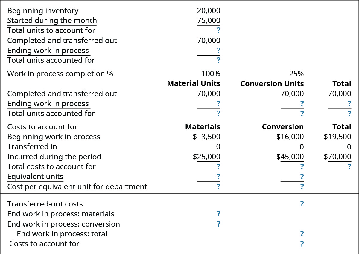 Beginning inventory 20,000, Started during the month 75,000, Total units to account for ?; Completed and transferred out 70,000, Ending WIP ?, Total units accounted for ?; Total units, 100% Materials Units, 25% Conversion Units respectively: Completed and transferred out 70,000, 70,000, 70,000; Ending WIP ?, ?, ?; Total units accounted for ?, ?, ?. Costs to account for: Beginning WIP $19,500, 3,500, 16,000; Transferred in ?, ?, ?; Incurred during the period $70,000, 25,000, 45,000; Total costs to account for ?, ?, ?; Equivalent units –, ?, ?; Cost per equivalent unit for dep't –, ?, ?; Transferred out costs ?; End WIP: materials?; End WIP: conversion ?; EndWIP total ?; Costs to account for ?