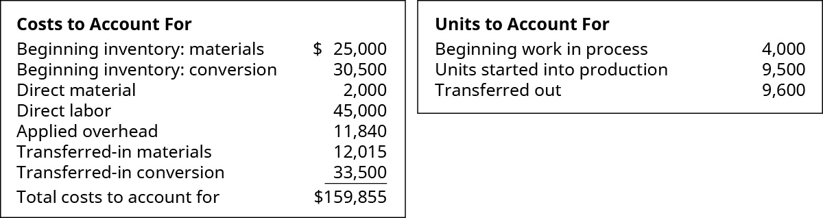 Costs to Account for: Beginning inventory materials $25,000, Beginning inventory conversion 30,500, Direct material 2,000, Direct labor 45,000, Applied overhead 11,840, Transferred in materials 12,015, Transferred in conversion 33,500 equals Total costs to account for $159,855 Units to Account for: Beginning WIP 4,000, Units started into production 9,500, Transferred out 9,600.