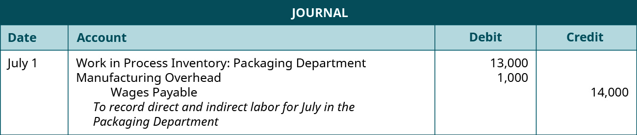 Journal entry for July 1 debiting Work in Process Inventory: Packaging Department 13,000 and Manufacturing Overhead 1,000, and crediting Wages Payable 14,000. Explanation: To record direct and indirect labor for July in the Packaging Department.