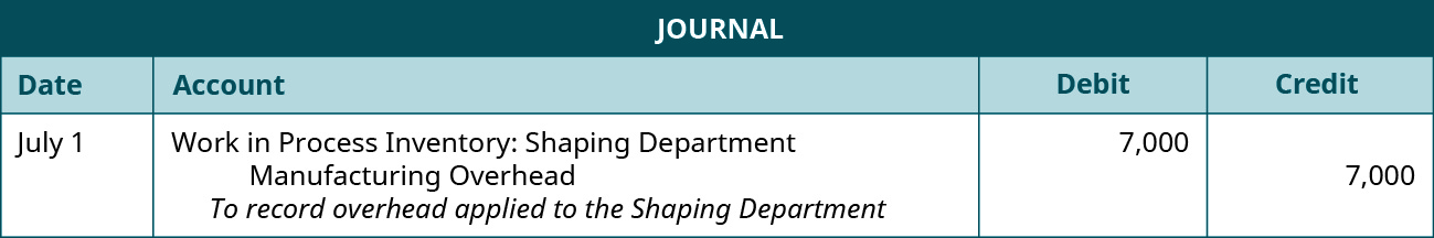 Journal entry for July 1 debiting Work in Process Inventory: Shaping Department, and crediting Manufacturing Overhead 7,000. Explanation: To record overhead applied to the Shaping Department.
