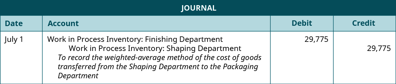 Journal entry for July 1 debiting Work in Process Inventory: Finishing Department, and crediting work in Process Inventory: Shaping Department 29,775. Explanation: To record the weighted-average method of the cost of goods transferred from the shaping department to the packaging department.