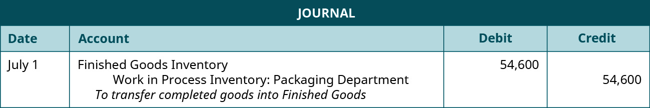 Journal entry for July 1 debiting Finished Goods Inventory and crediting Work in Process Inventory: Packaging Department for $54,600. Explanation: To transfer completed goods into Finished Goods.