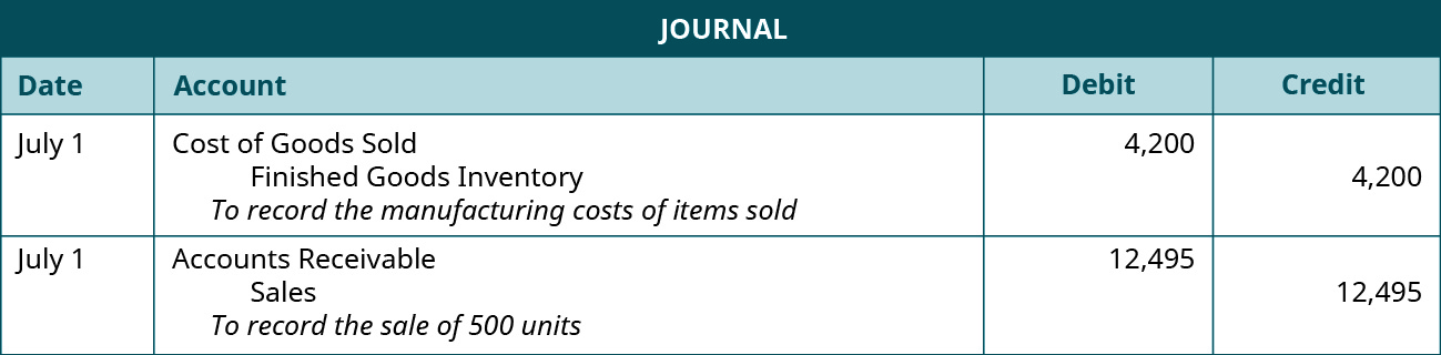 Journal entry July 1 debiting Cost of Goods Sold and crediting Finished Goods Inventory for $4,200. Explanation: To record the cost of sale of 500 units. Journal entry July 1 debiting Accounts Receivable and crediting Sales for 12,495. Explanation: To record the sale of 500 units.