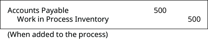 Debit Accounts Payable and credit Work in Process Inventory 500 (When added to the process).