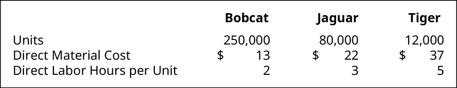 The information for Bobcat, Jaguar, and Tiger, respectively. Units: 250,000, 80,000, 12,000. Direct Material Cost: 💲13, 💲22, 💲37. Direct Labor Hours per Unit 2, 3, 5.