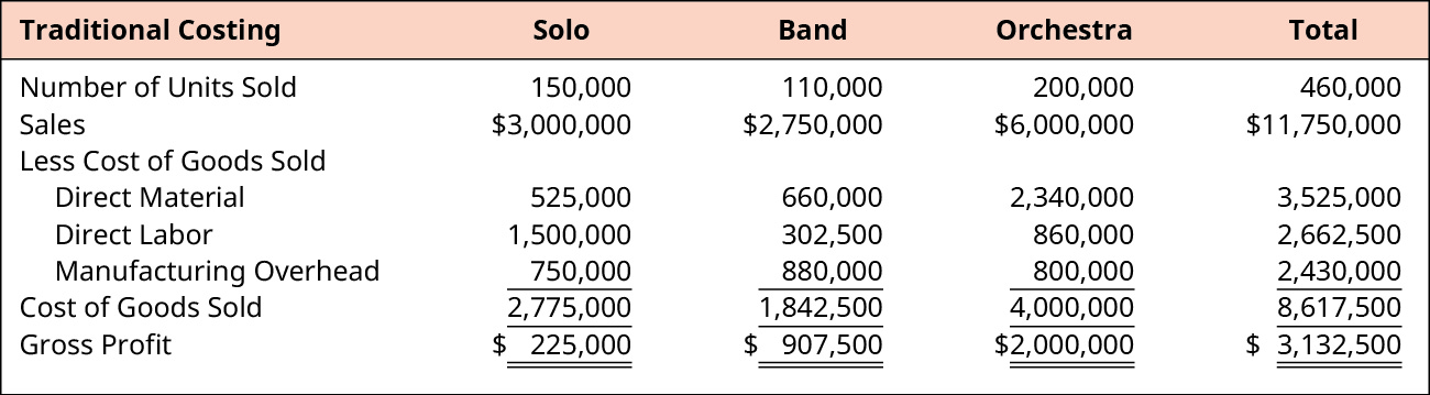 Calculation of Total Gross Profit for Solo, Band, Orchestra, and Total, respectively. Number of Units Sold: 150,000, 110,000, 200,000, 460,000. Sales: 💲3,000,000, 💲2,750,000, 💲6,000,000, 💲11,750,000. Less Cost of Goods Sold. Direct Material: 525,000, 660,000, 2,340,000, 3,525,000. Direct Labor: 1,500,000, 302,500, 860,000, 2,662,500. Manufacturing Overhead: 750,000, 880,000, 800,000, 2,430,000. Cost of Goods Sold: 2,775,000, 1,842,500, 4,000,000, 8,617,500. Gross Profit: 💲225,000, 💲907,500, 💲2,000,000, 💲3,132,500.