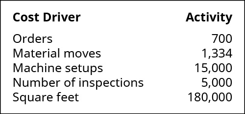 Cost Drivers are: Orders, Material moves, Machine setups, Number of inspections, and Square feet. Activities are, respectively: 700, 1,334, 15,000, 5,000, 180,000.