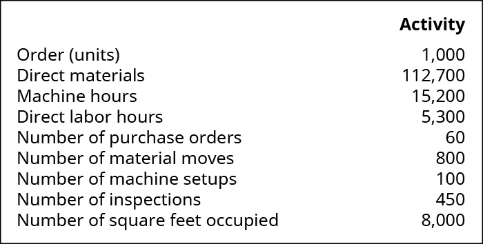 Order (units) 1,000; Direct materials 112,700; Machine hours 15,200; Direct labor hours 5,300; Number of purchase orders 60; Number of material moves 800; Number of machine setups 100; Number of inspections 450; Number of square feet occupied 8,000.