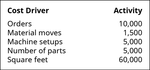 Cost Drivers are: Orders, Material moves, Machine setups, Number of parts, and Square feet. Activities are, respectively: 10,000, 1,500, 5,000, 5,000, and 60,000.