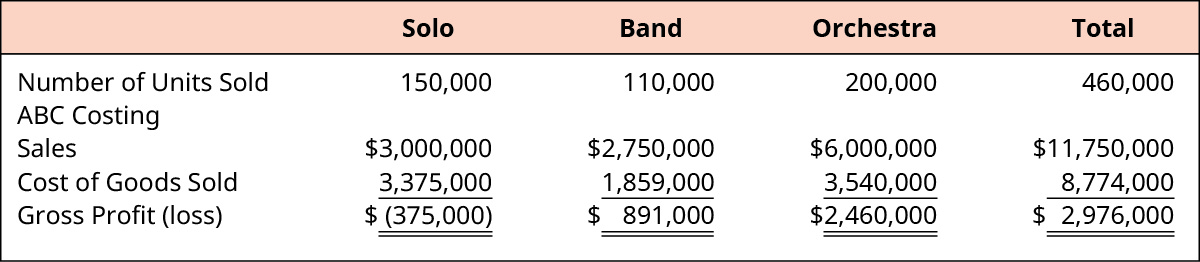 Calculate Activity-Based Product Costs – Principles of