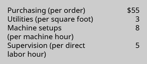 Purchasing (per order) $55. Utilities (per square foot) 3. Machine setups (per machine hour) 8. Supervision (per direct labor hour) 5.
