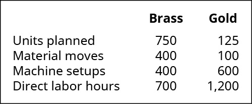 Brass and Gold, respectively. Units planned, 750, 125. Material moves, 400, 100. Machine setups, 400, 600. Direct labor hours, 700, 1,200.