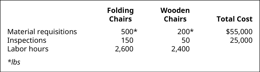 Folding Chairs, Wooden Chairs, and Total Cost, respectively. Material requisitions, 500 pounds, 200 pounds, $55,000. Inspections, 150, 50, $25,000. Labor hours, 2,600, 2,400