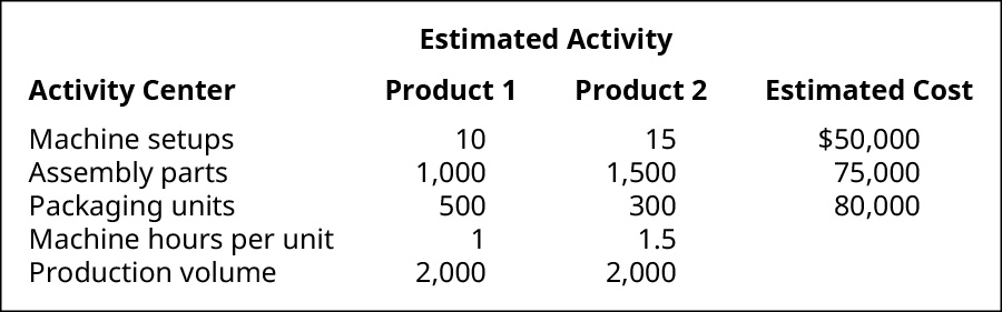 Estimated Activity by Activity Center for Product 1, Product 2, and Estimated Cost, respectively. Machine setups, 10, 15, $50,000. Assembly parts, 1,000 1,500, 75,000. Packaging units, 500, 300, 80,000. Machine hours per unit, 1, 1.5. Production volume 2,000, 2,000.