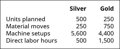 Silver and Gold, respectively. Units planned 500, 250. Material moves 250, 750. Machine setups 5,600, 4,400. Direct labor hours 500, 1,500.