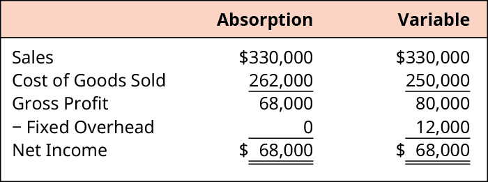Compare And Contrast Variable And Absorption Costing Principles Of Accounting Volume 2 Managerial Accounting