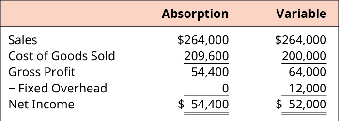 Absorption and Variable, respectively. Sales 💲264,000, 💲264,000. Less Cost of Goods Sold 209,600, 200,000. Equals Gross Profit of 54,400, 64,000. Less Fixed Overhead of 0, 12,000. Equals Net Income of 💲54,400, 💲52,000.